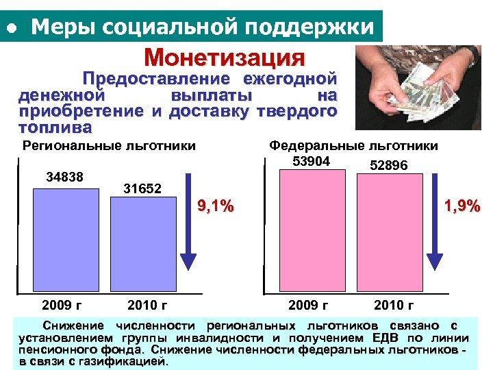 ● Меры социальной поддержки Монетизация Предоставление ежегодной денежной выплаты на приобретение и доставку твердого