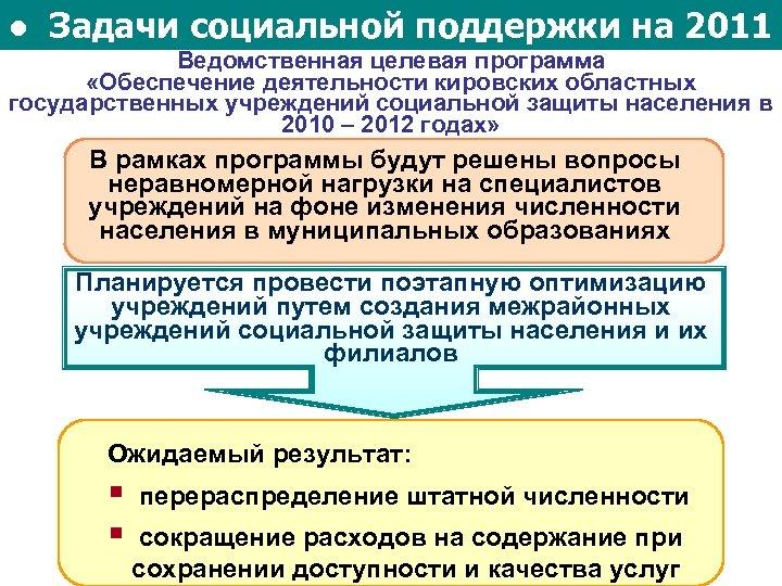● Задачи социальной поддержки на 2011 Ведомственная целевая программа «Обеспечение деятельности кировских областных государственных