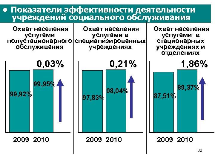 ● Показатели эффективности деятельности учреждений социального обслуживания Охват населения услугами в полустационарного специализированных обслуживания