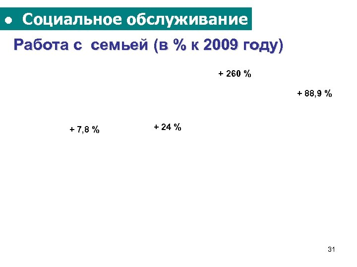 ● Социальное обслуживание Работа с семьей (в % к 2009 году) + 260 %