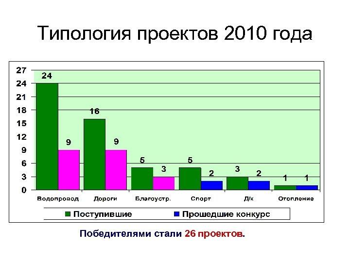 Типология проектов 2010 года Победителями стали 26 проектов.