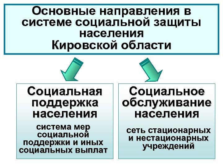 Основные направления в системе социальной защиты населения Кировской области Социальная поддержка населения Социальное обслуживание