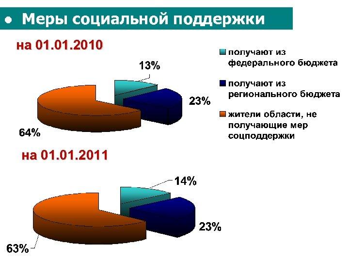● Меры социальной поддержки на 01. 2010 на 01. 2011
