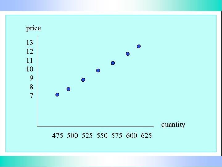 price 13 12 11 10 9 8 7 quantity 475 500 525 550 575