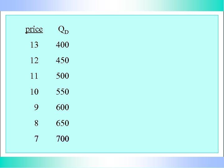 price QD 13 400 12 450 11 500 10 550 9 600 8 650