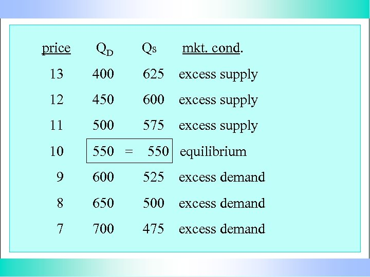 price QD Qs mkt. cond. 13 400 625 excess supply 12 450 600 excess
