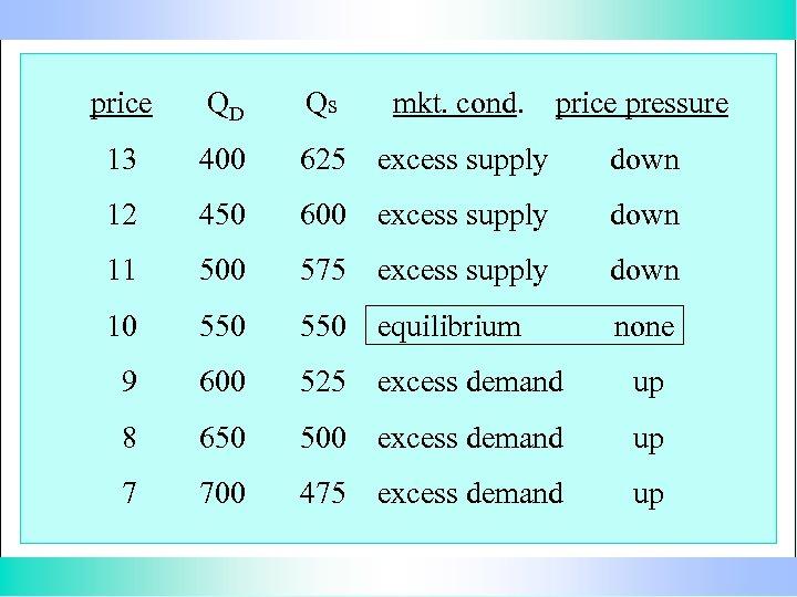 price QD Qs mkt. cond. price pressure 13 400 625 excess supply down 12