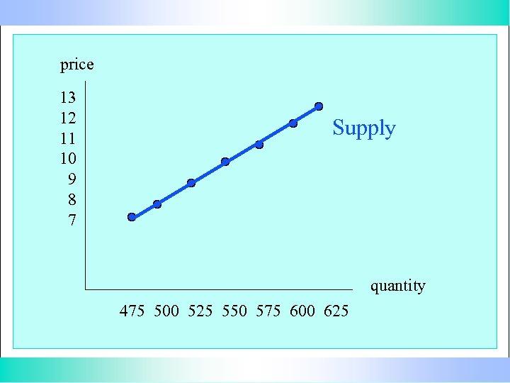 price 13 12 11 10 9 8 7 Supply quantity 475 500 525 550
