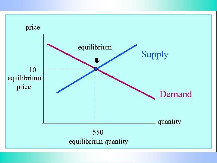 price equilibrium 10 equilibrium price Supply Demand quantity 550 equilibrium quantity