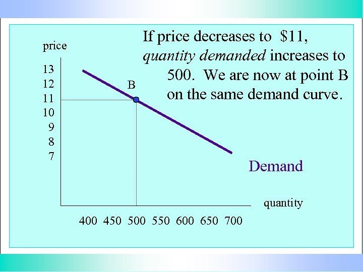 price 13 12 11 10 9 8 7 B If price decreases to $11,