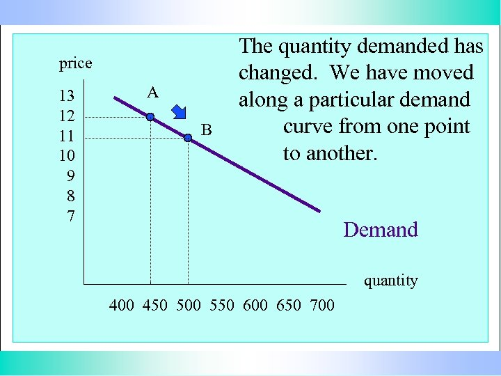 price 13 12 11 10 9 8 7 A B The quantity demanded has