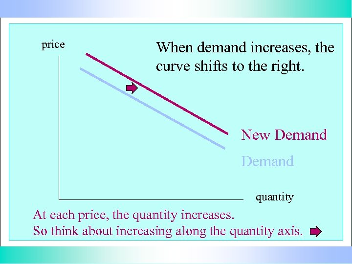 price When demand increases, the curve shifts to the right. New Demand quantity At