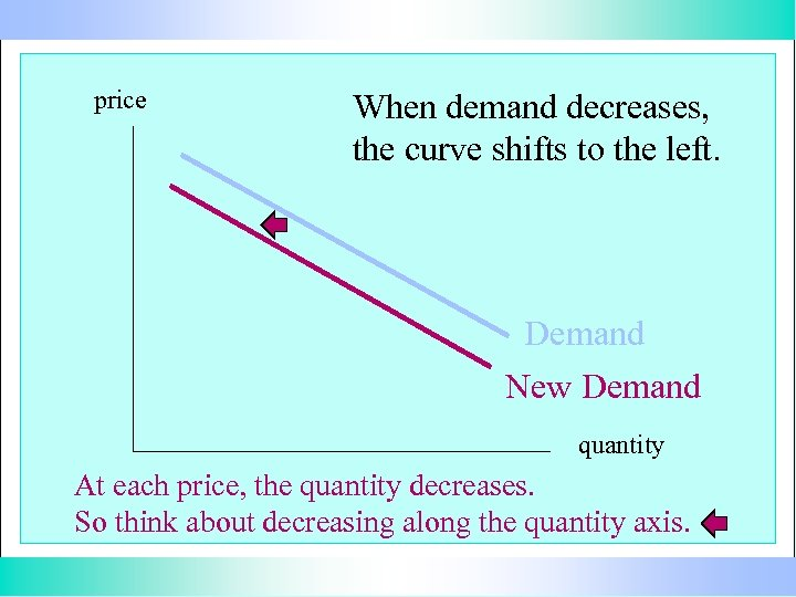 price When demand decreases, the curve shifts to the left. Demand New Demand quantity