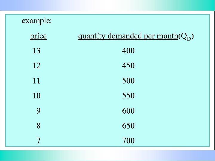 example: price quantity demanded per month(QD) 13 400 12 450 11 500 10 550