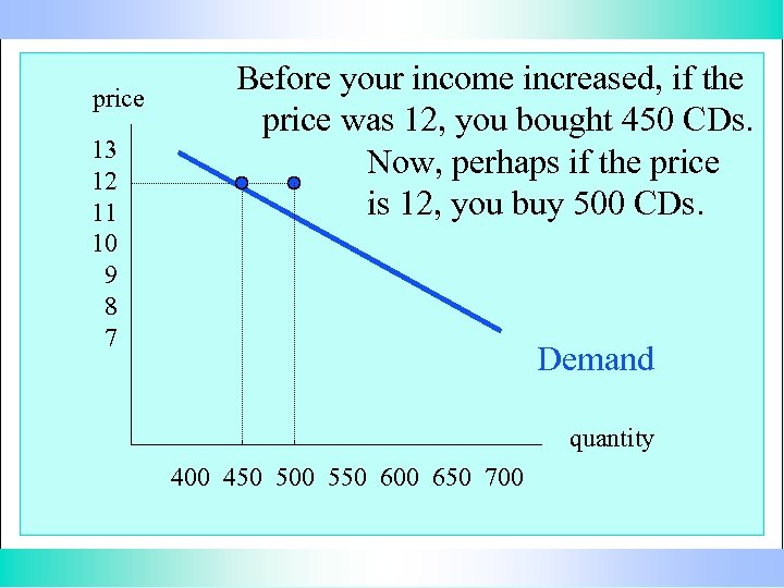 price 13 12 11 10 9 8 7 Before your income increased, if the