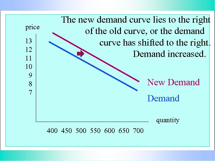 price 13 12 11 10 9 8 7 The new demand curve lies to