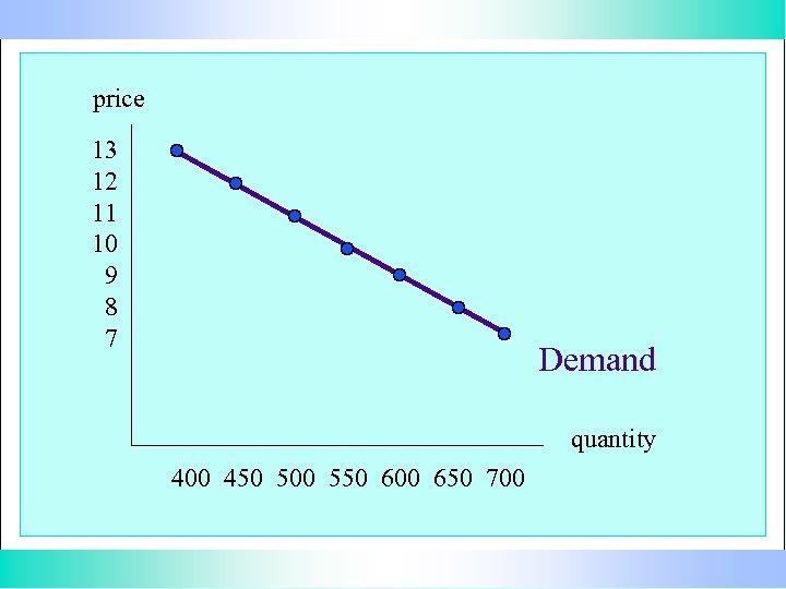 price 13 12 11 10 9 8 7 Demand quantity 400 450 500 550