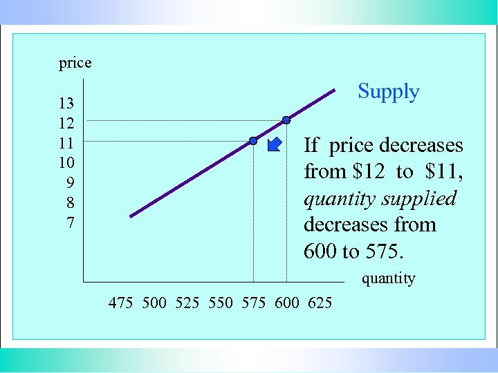 price 13 12 11 10 9 8 7 Supply If price decreases from $12
