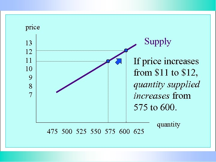 price 13 12 11 10 9 8 7 Supply If price increases from $11
