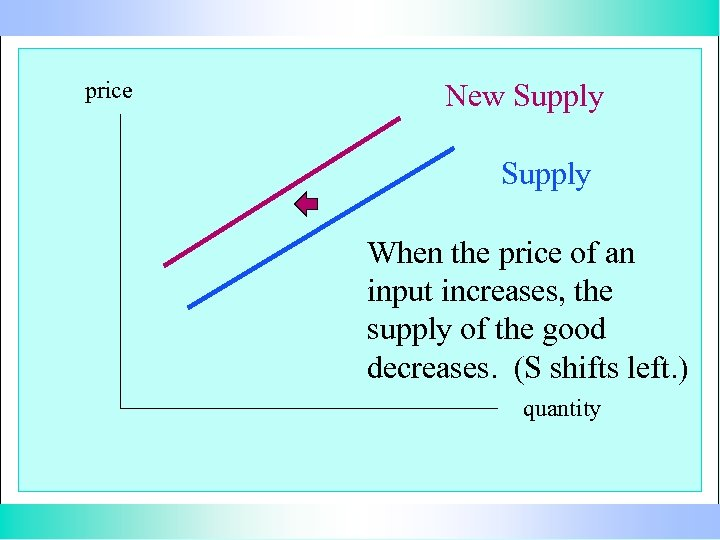 price New Supply When the price of an input increases, the supply of the