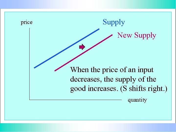 price Supply New Supply When the price of an input decreases, the supply of