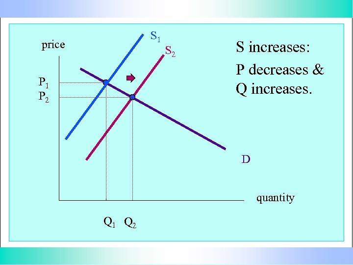 S 1 price P 1 P 2 S increases: P decreases & Q increases.