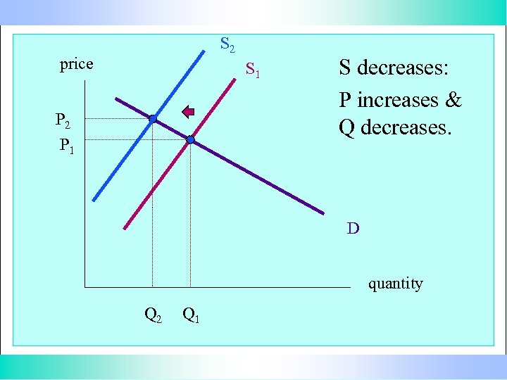 S 2 price S 1 P 2 P 1 S decreases: P increases &
