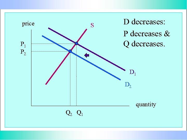 price S P 1 P 2 D decreases: P decreases & Q decreases. D
