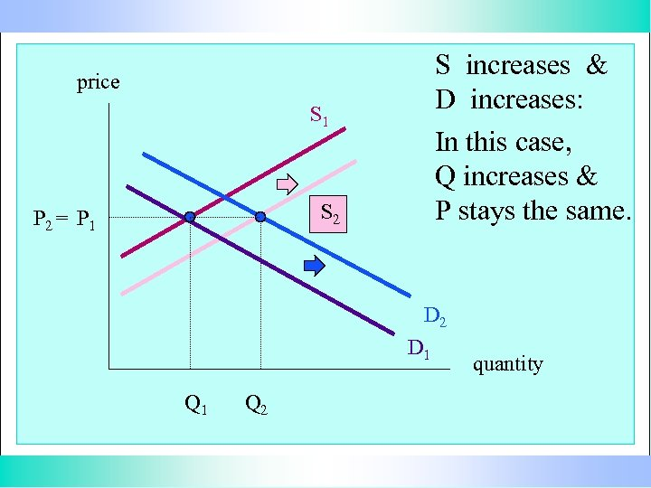 S increases & D increases: In this case, Q increases & P stays the
