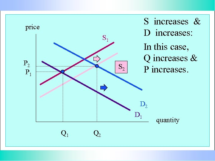 S increases & D increases: In this case, Q increases & P increases. price