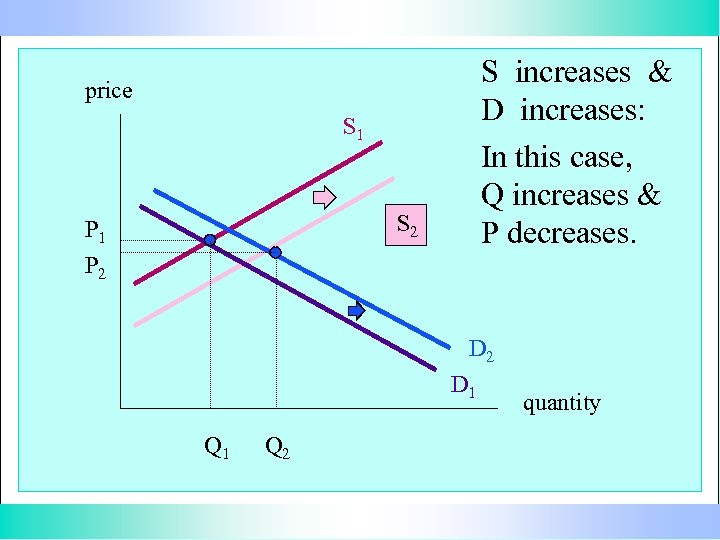 S increases & D increases: In this case, Q increases & P decreases. price