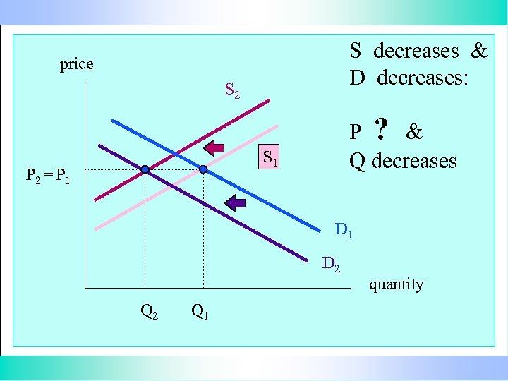 S decreases & D decreases: price S 2 P ? & Q decreases S
