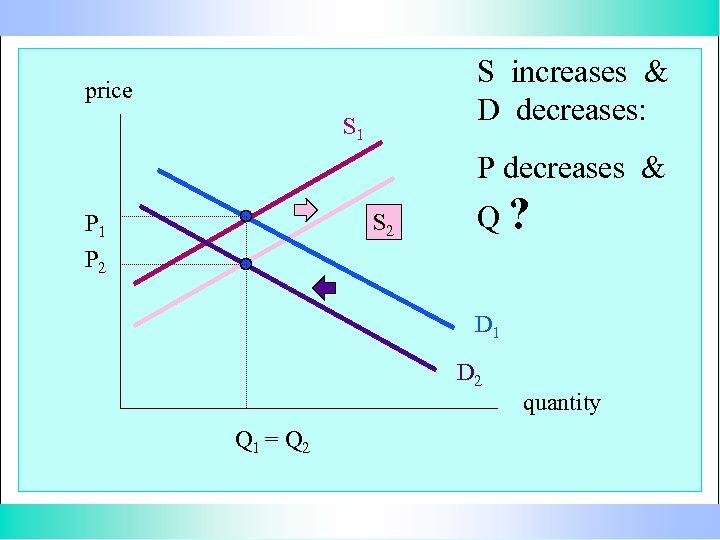 S increases & D decreases: price S 1 P decreases & S 2 P