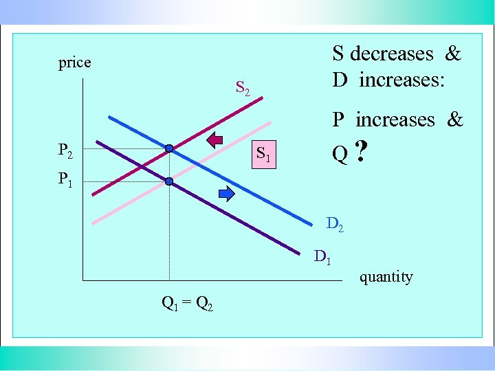 S decreases & D increases: price S 2 P increases & P 2 Q?