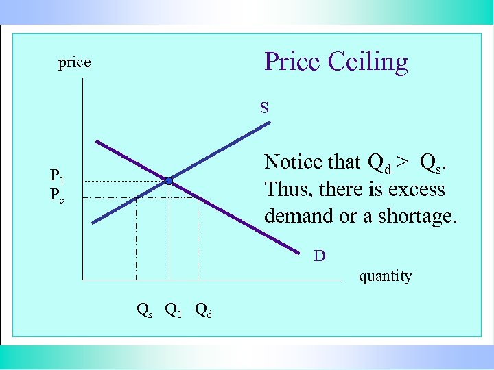 Price Ceiling price S Notice that Qd > Qs. Thus, there is excess demand