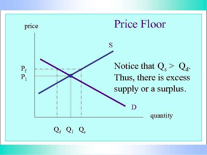 Price Floor price S Notice that Qs > Qd. Thus, there is excess supply