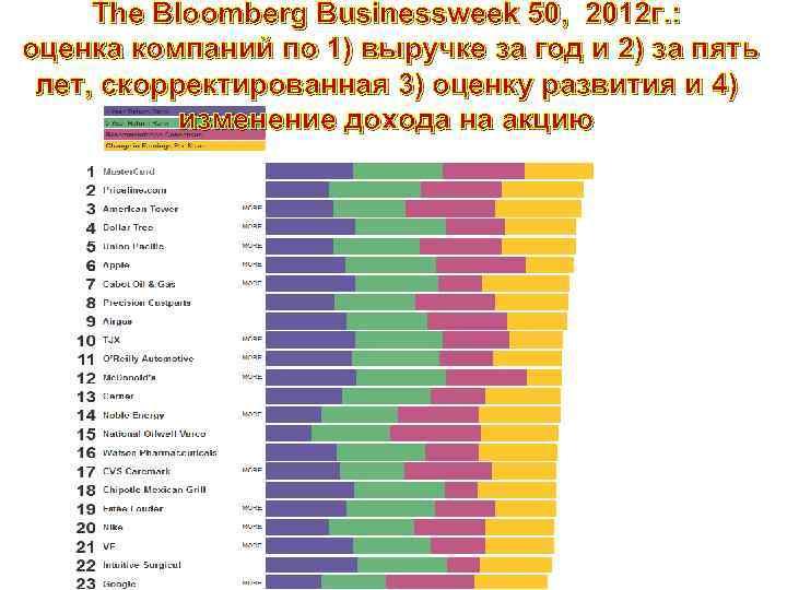 The Bloomberg Businessweek 50, 2012 г. : оценка компаний по 1) выручке за год