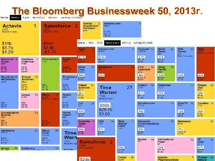 The Bloomberg Businessweek 50, 2013 г. 5