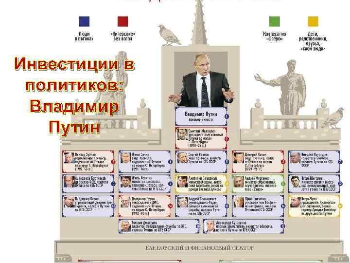 Инвестиции в политиков: Владимир Путин