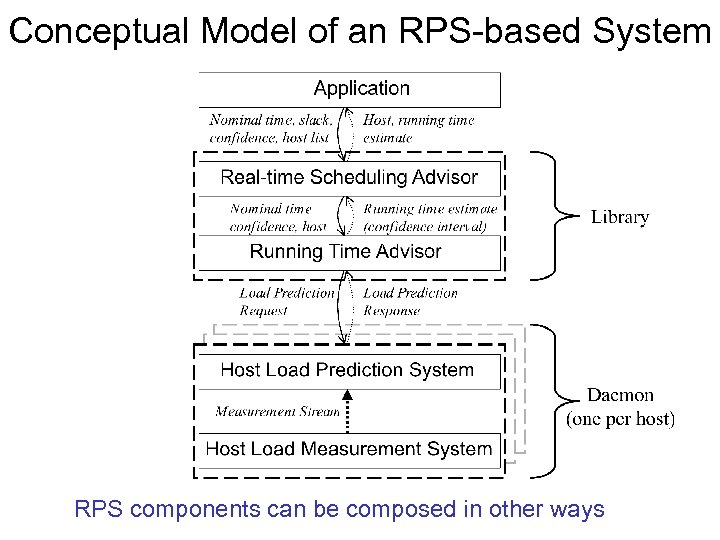 Conceptual Model of an RPS-based System RPS components can be composed in other ways