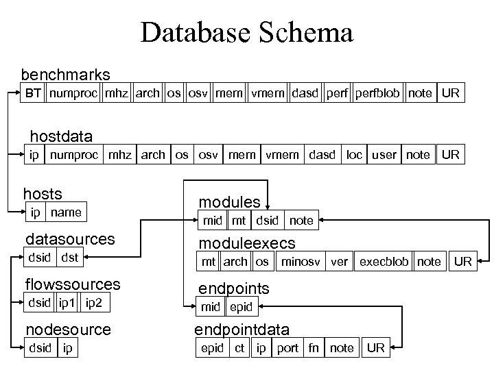 Database Schema benchmarks BT numproc mhz arch os osv mem vmem dasd perfblob note