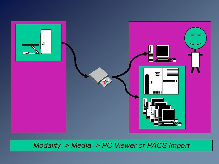 Modality -> Media -> PC Viewer or PACS Import