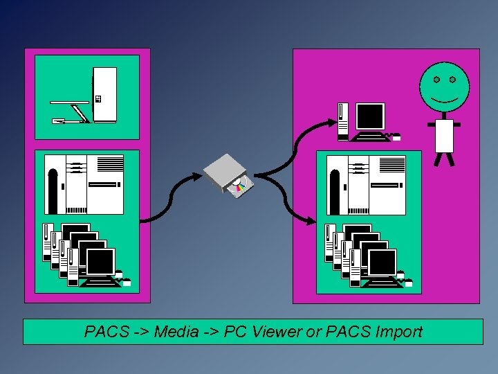 PACS -> Media -> PC Viewer or PACS Import