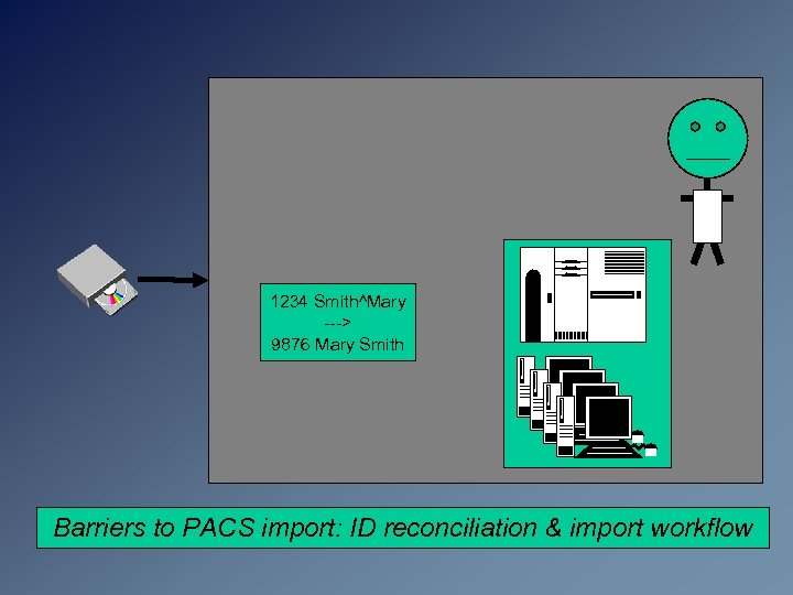 1234 Smith^Mary ---> 9876 Mary Smith Barriers to PACS import: ID reconciliation & import