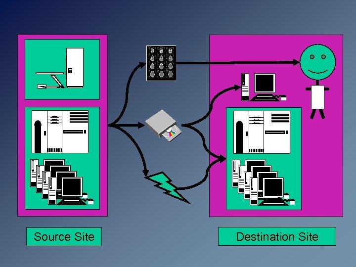 Source Site Destination Site