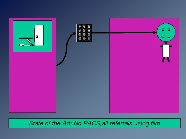 State of the Art: No PACS, all referrals using film