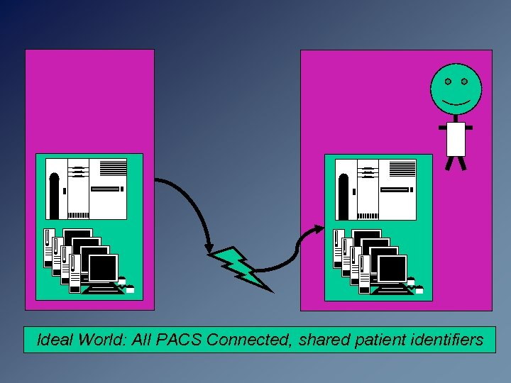 Ideal World: All PACS Connected, shared patient identifiers