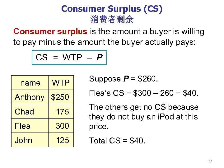 Consumer Surplus (CS) 消费者剩余 Consumer surplus is the amount a buyer is willing to