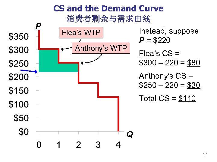 P CS and the Demand Curve 消费者剩余与需求曲线 Flea's WTP Anthony's WTP Instead, suppose P