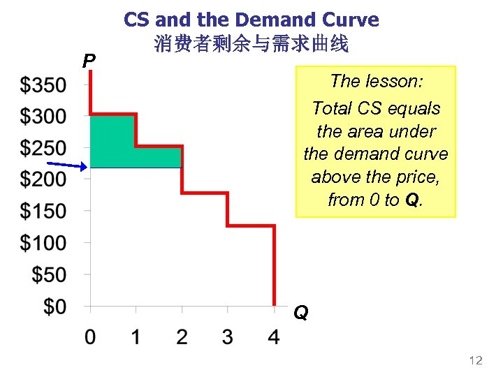 P CS and the Demand Curve 消费者剩余与需求曲线 The lesson: Total CS equals the area